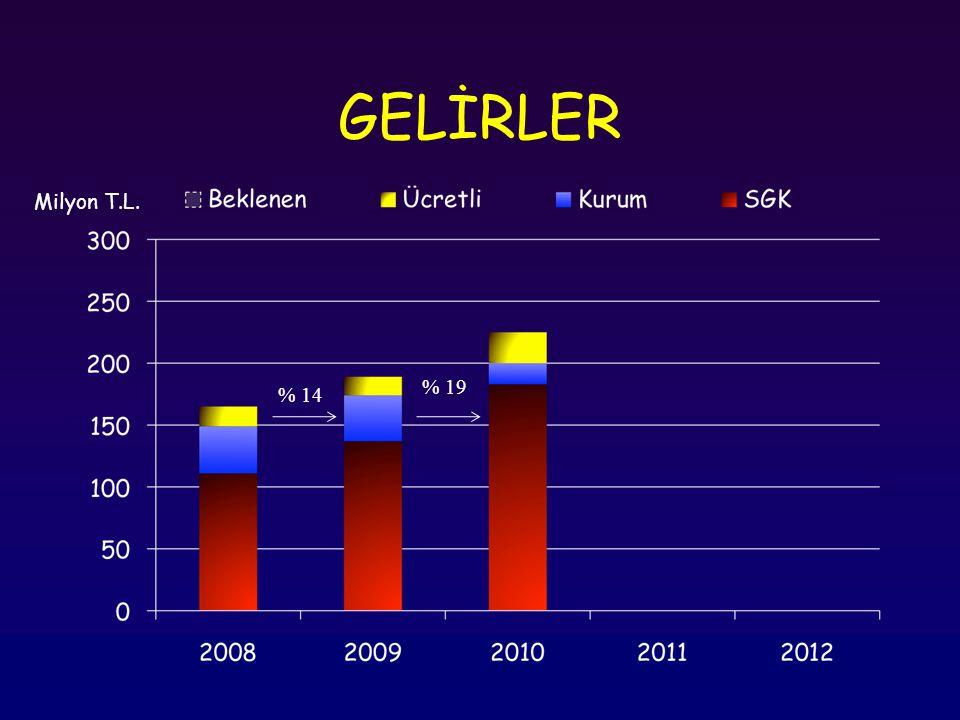 GELİRLER % 14 % 19 % -12 Milyon T.L.