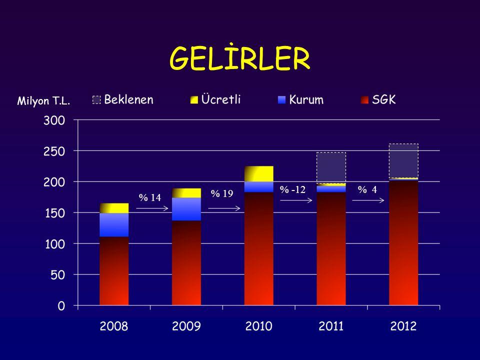 GELİRLER Milyon T.L.