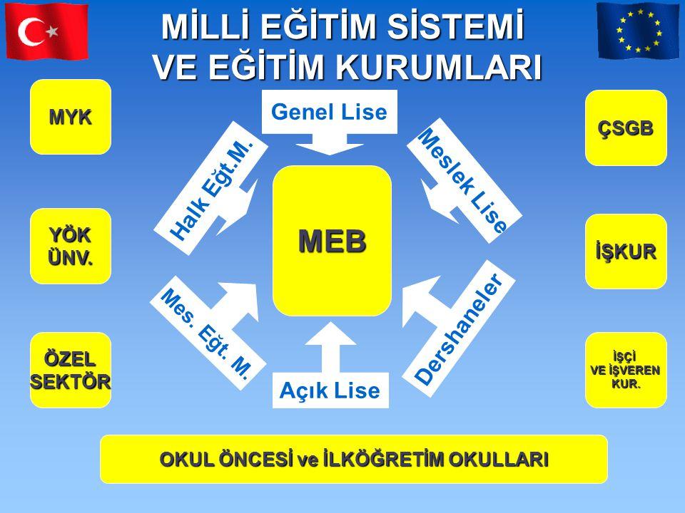 MİLLİ EĞİTİM SİSTEMİ VE EĞİTİM KURUMLARI MEB Genel Lise Halk Eğt.M.