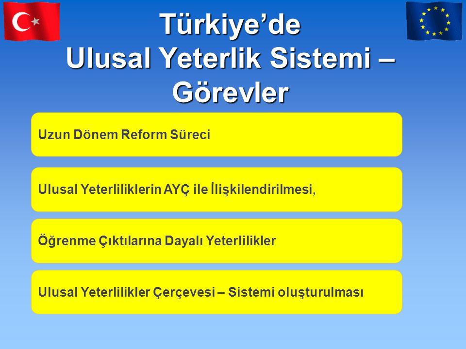 Türkiye'de Ulusal Yeterlik Sistemi – Görevler Uzun Dönem Reform Süreci Ulusal Yeterliliklerin AYÇ ile İlişkilendirilmesi, Öğrenme Çıktılarına Dayalı Yeterlilikler Ulusal Yeterlilikler Çerçevesi – Sistemi oluşturulması