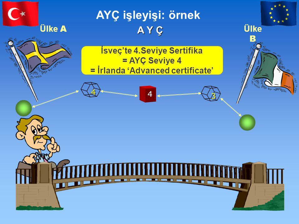 A Y Ç Ülke A Ülke B 4 4 4 3 3 AYÇ işleyişi: örnek İsveç'te 4.Seviye Sertifika = AYÇ Seviye 4 = İrlanda 'Advanced certificate'