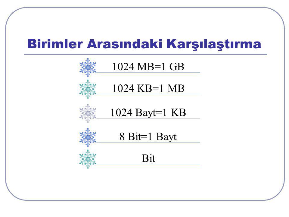 Aşağıdaki resmi inceleyim. 1024 MB=1 GB 1024 KB=1 MB 1024 Bayt=1 KB 8 Bit=1 Bayt Bit