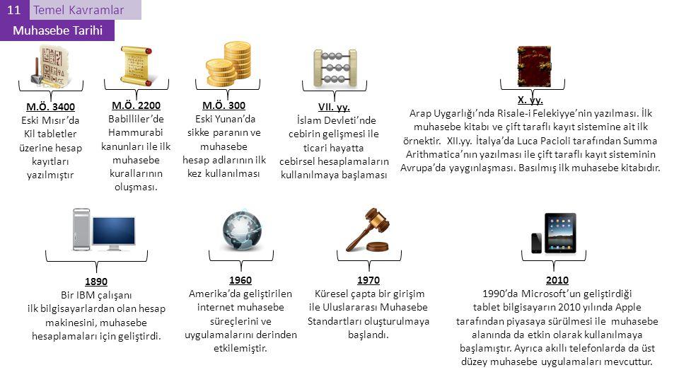 M.Ö. 3400 Eski Mısır'da Kil tabletler üzerine hesap kayıtları yazılmıştır M.Ö. 2200 Babilliler'de Hammurabi kanunları ile ilk muhasebe kurallarının ol