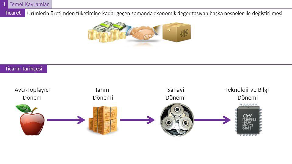 Temel Kavramlar Ticaret Ürünlerin üretimden tüketimine kadar geçen zamanda ekonomik değer taşıyan başka nesneler ile değiştirilmesi Ticarin Tarihçesi