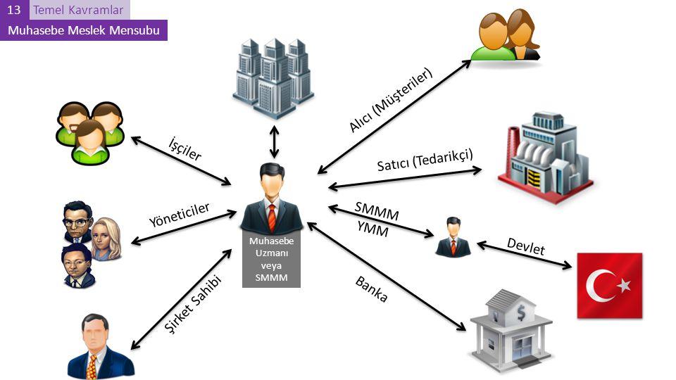 Temel Kavramlar13 Muhasebe Meslek Mensubu Muhasebe Uzmanı veya SMMM Alıcı (Müşteriler) Satıcı (Tedarikçi) Devlet SMMM YMM Banka Şirket Sahibi Yönetici