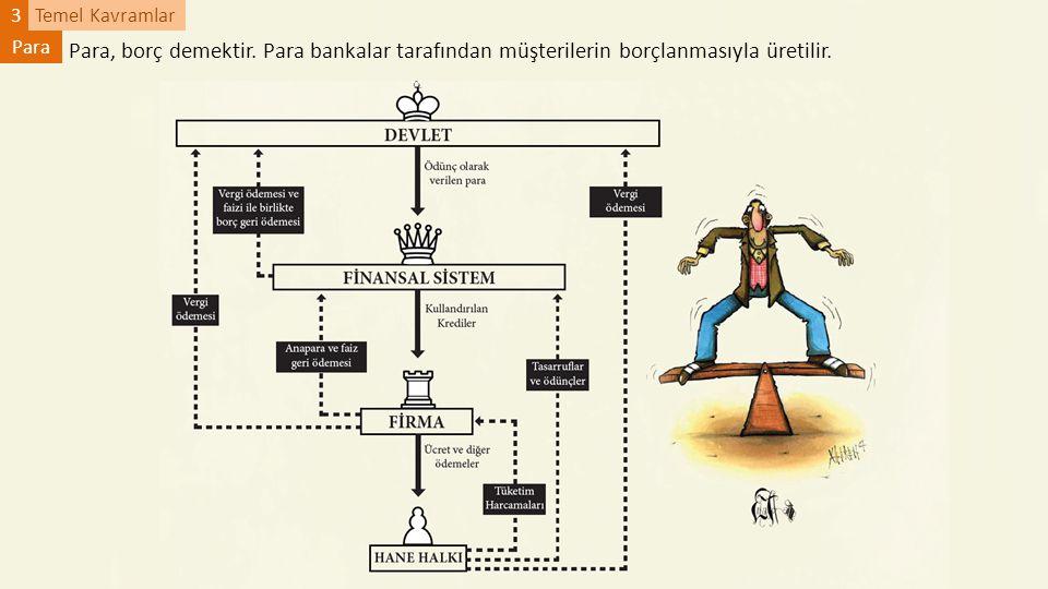 Temel Kavramlar3 Para Para, borç demektir. Para bankalar tarafından müşterilerin borçlanmasıyla üretilir.