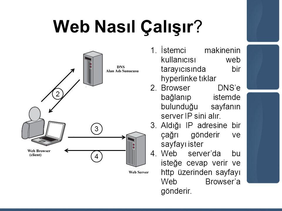 Web Nasıl Çalışır? 1.İstemci makinenin kullanıcısı web tarayıcısında bir hyperlinke tıklar 2.Browser DNS'e bağlanıp istemde bulunduğu sayfanın server