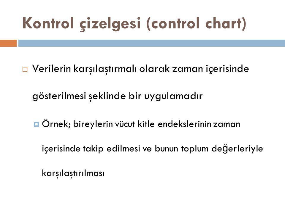 Kontrol çizelgesi (control chart)  Verilerin karşılaştırmalı olarak zaman içerisinde gösterilmesi şeklinde bir uygulamadır  Örnek; bireylerin vücut