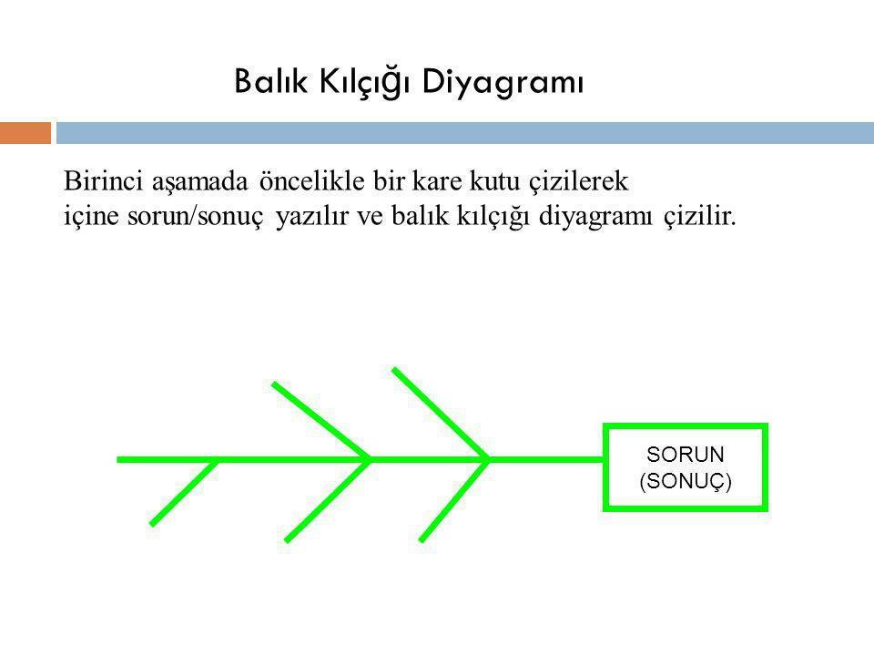 Birinci aşamada öncelikle bir kare kutu çizilerek içine sorun/sonuç yazılır ve balık kılçığı diyagramı çizilir. Balık Kılçı ğ ı Diyagramı SORUN (SONUÇ