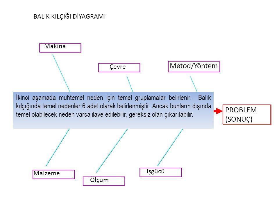 Ölçüm Malzeme İşgücü PROBLEM (SONUÇ) Makina Çevre Metod/Yöntem BALIK KILÇIĞI DİYAGRAMI İkinci aşamada muhtemel neden için temel gruplamalar belirlenir