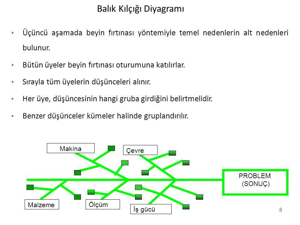 Histogram ne işe yarar ?  Serpiştirme diagramı ne işe yarar ?