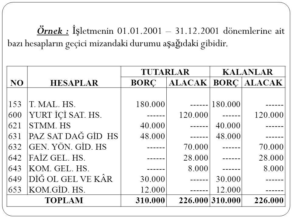 Örnek : İş letmenin 01.01.2001 – 31.12.2001 dönemlerine ait bazı hesapların geçici mizandaki durumu a ş a ğ ıdaki gibidir. NOHESAPLAR TUTARLARKALANLAR