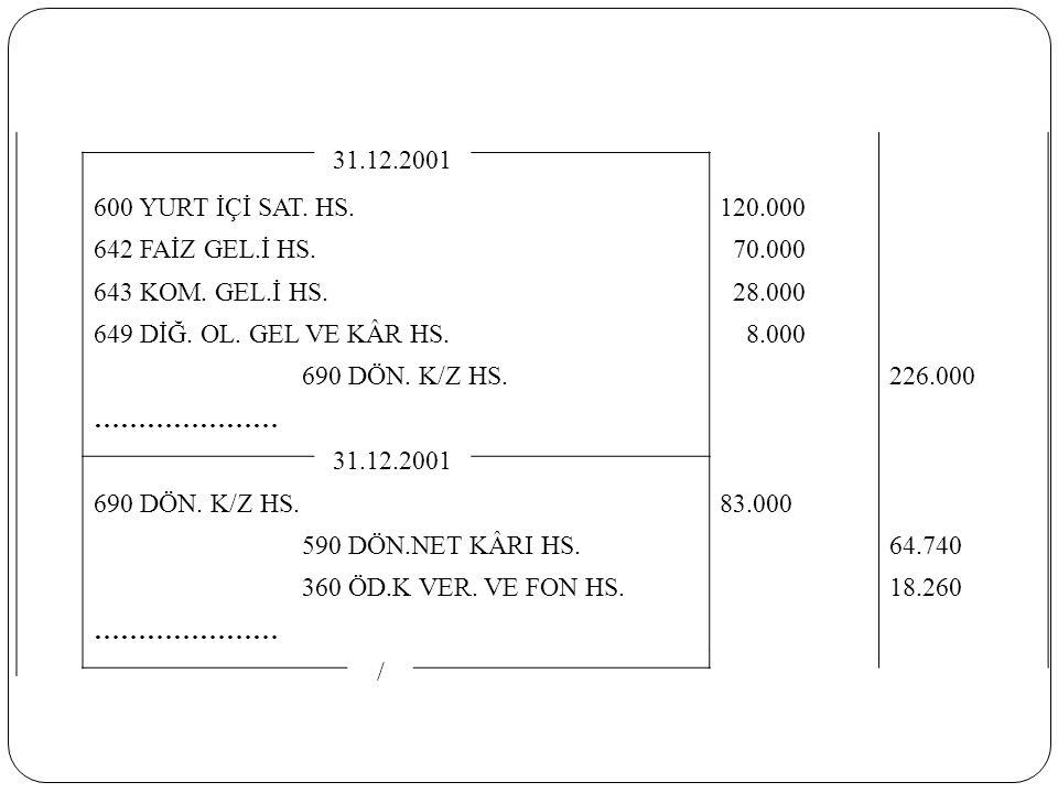 31.12.2001 600 YURT İÇİ SAT. HS. 120.000 642 FAİZ GEL.İ HS. 70.000 643 KOM. GEL.İ HS. 28.000 649 DİĞ. OL. GEL VE KÂR HS. 8.000 690 DÖN. K/Z HS. 226.00