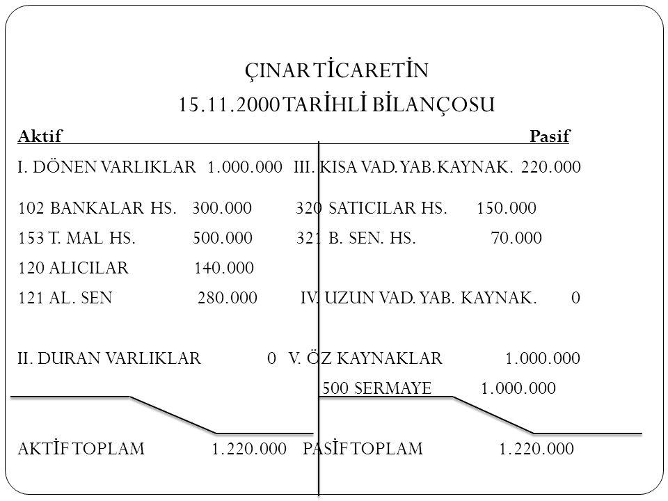 ÇINAR T İ CARET İ N 15.11.2000 TAR İ HL İ B İ LANÇOSU Aktif Pasif I. DÖNEN VARLIKLAR 1.000.000 III. KISA VAD.YAB.KAYNAK. 220.000 102 BANKALAR HS. 300.