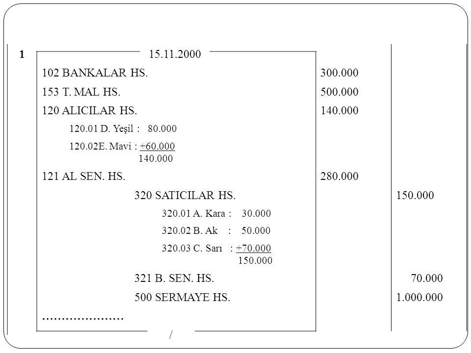 1 15.11.2000 102 BANKALAR HS. 300.000 153 T. MAL HS. 500.000 120 ALICILAR HS. 140.000 120.01 D. Yeşil : 80.000 120.02E. Mavi : +60.000 140.000 121 AL