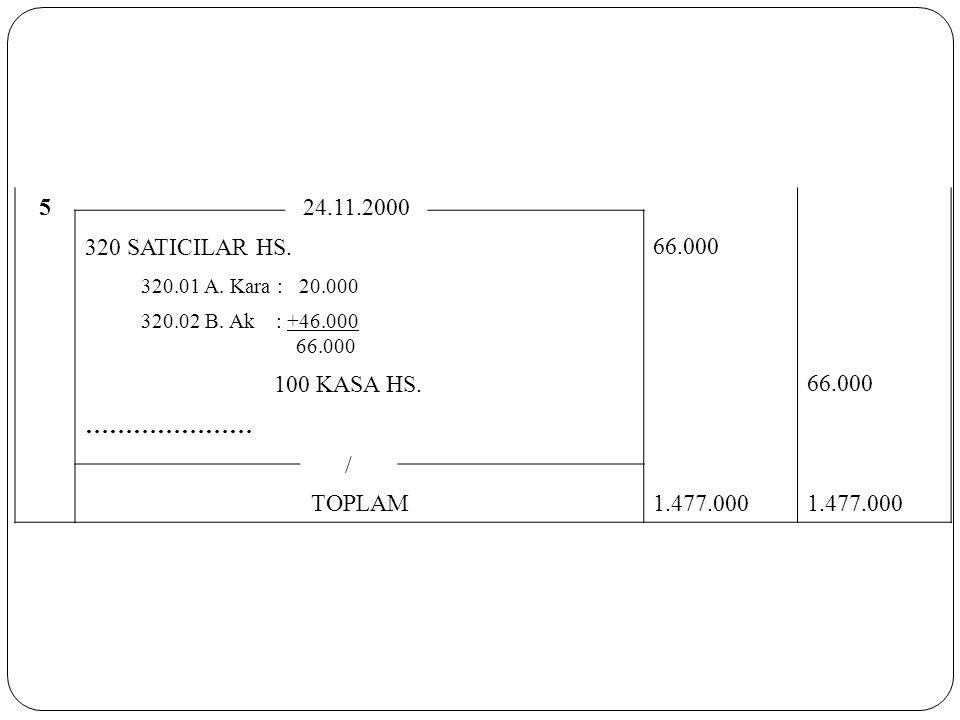 5 24.11.2000 320 SATICILAR HS. 66.000 320.01 A. Kara : 20.000 320.02 B. Ak : +46.000 66.000 100 KASA HS. 66.000 ………………… / TOPLAM1.477.000
