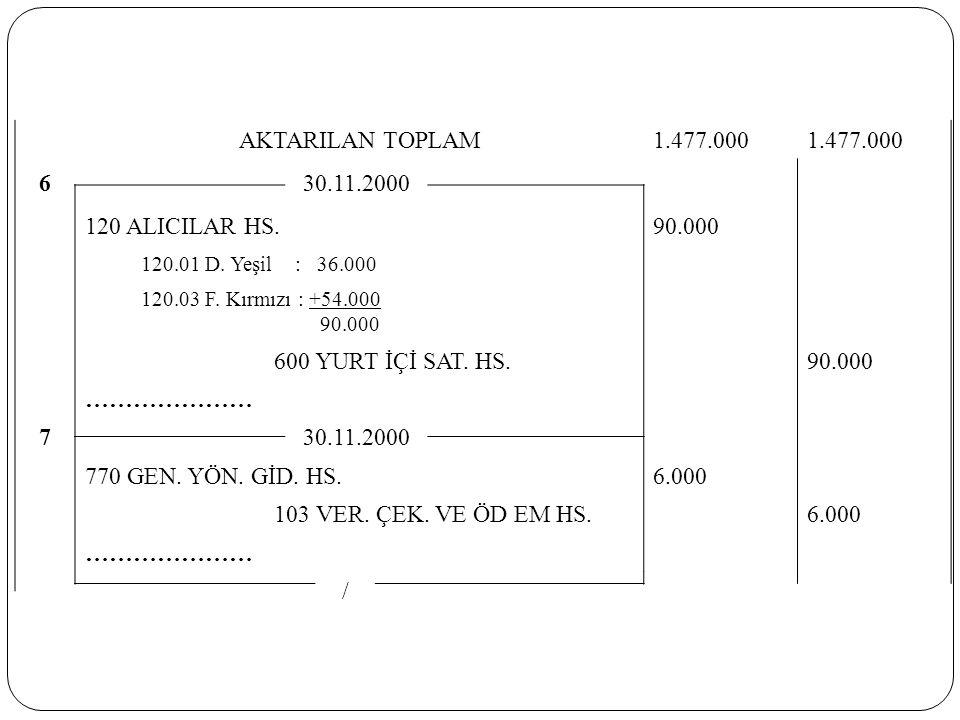 AKTARILAN TOPLAM1.477.000 630.11.2000 120 ALICILAR HS. 90.000 120.01 D. Yeşil : 36.000 120.03 F. Kırmızı : +54.000 90.000 600 YURT İÇİ SAT. HS. 90.000