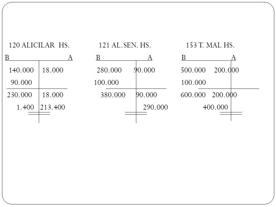 120 ALICILAR HS. 121 AL.SEN. HS. 153 T. MAL HS. B A B A B A 140.000 18.000 280.000 90.000 500.000 200.000 90.000 100.000 100.000 230.000 18.000 380.00
