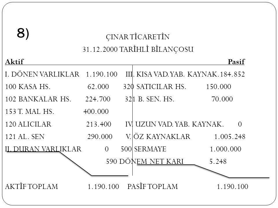 8) ÇINAR T İ CARET İ N 31.12.2000 TAR İ HL İ B İ LANÇOSU Aktif Pasif I. DÖNEN VARLIKLAR 1.190.100 III. KISA VAD.YAB. KAYNAK.184.852 100 KASA HS. 62.00