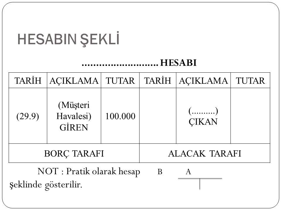 HESABIN ŞEKLİ........................... HESABI NOT : Pratik olarak hesap B A ş eklinde gösterilir. TARİHAÇIKLAMATUTARTARİHAÇIKLAMATUTAR (29.9) (Müşte