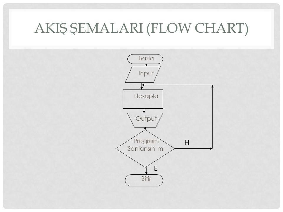 AKIŞ ŞEMALARI (FLOW CHART) Basla Input Hesapla Output Program Sonlansın mı Bitir H E