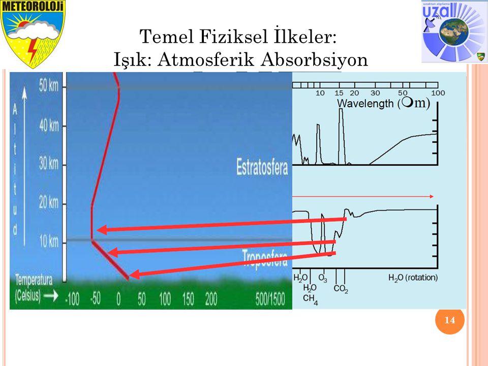 14 Temel Fiziksel İlkeler: Işık: Atmosferik Absorbsiyon
