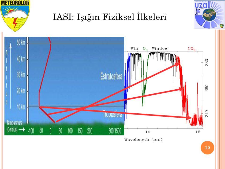 19 IASI: Işığın Fiziksel İlkeleri