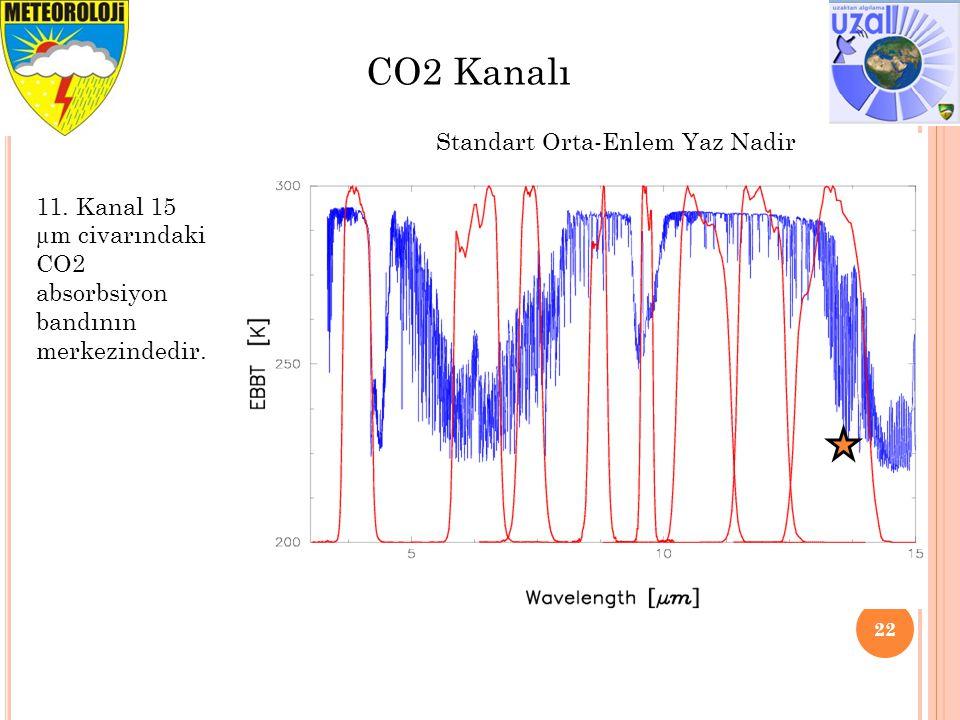 22 CO2 Kanalı Standart Orta-Enlem Yaz Nadir 11. Kanal 15 µm civarındaki CO2 absorbsiyon bandının merkezindedir.