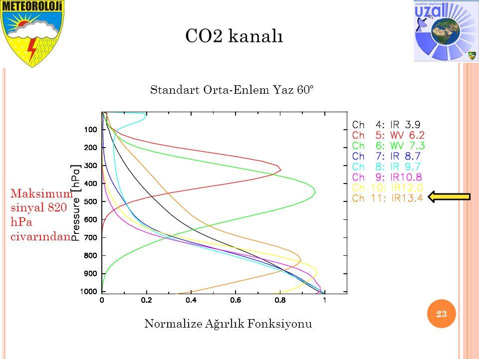 23 CO2 kanalı Maksimum sinyal 820 hPa civarından Standart Orta-Enlem Yaz 60º Normalize Ağırlık Fonksiyonu