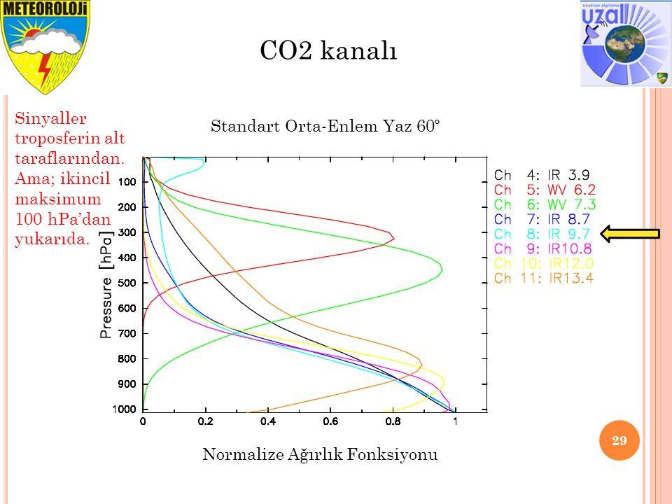 29 CO2 kanalı Sinyaller troposferin alt taraflarından. Ama; ikincil maksimum 100 hPa'dan yukarıda. Standart Orta-Enlem Yaz 60º Normalize Ağırlık Fonks