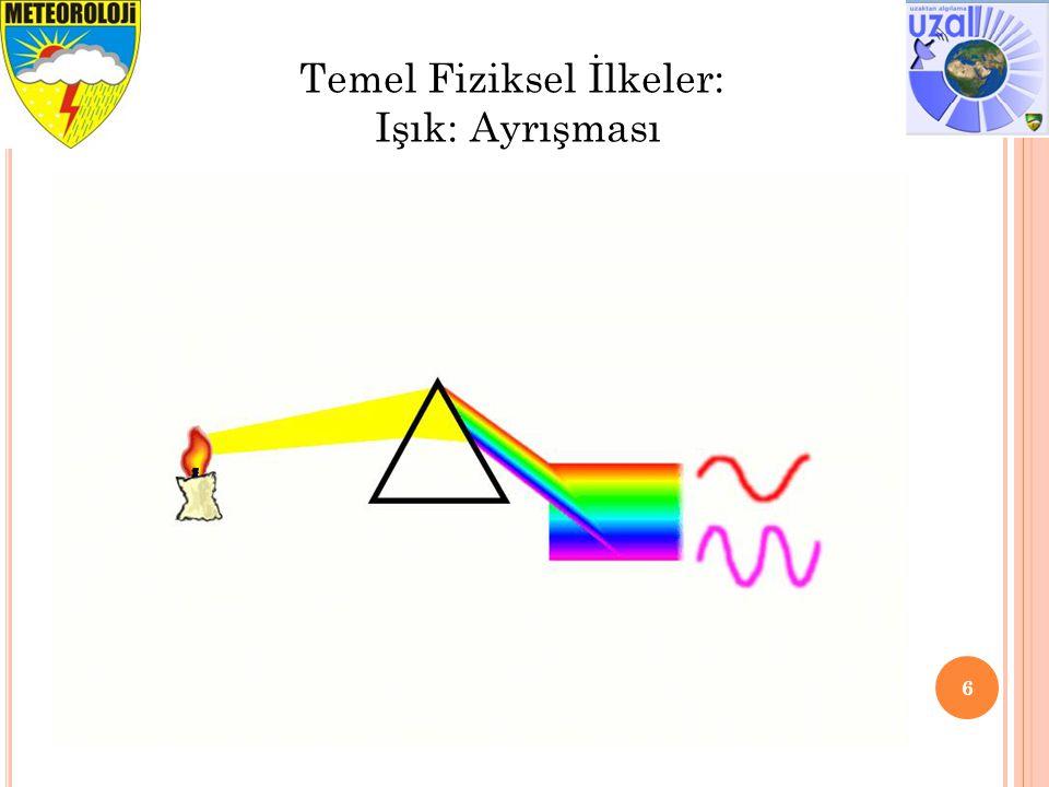 6 Temel Fiziksel İlkeler: Işık: Ayrışması