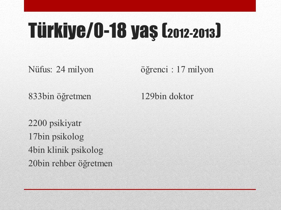 Türkiye/0-18 yaş ( 2012-2013 ) Nüfus: 24 milyon öğrenci : 17 milyon 833bin öğretmen129bin doktor 2200 psikiyatr 17bin psikolog 4bin klinik psikolog 20