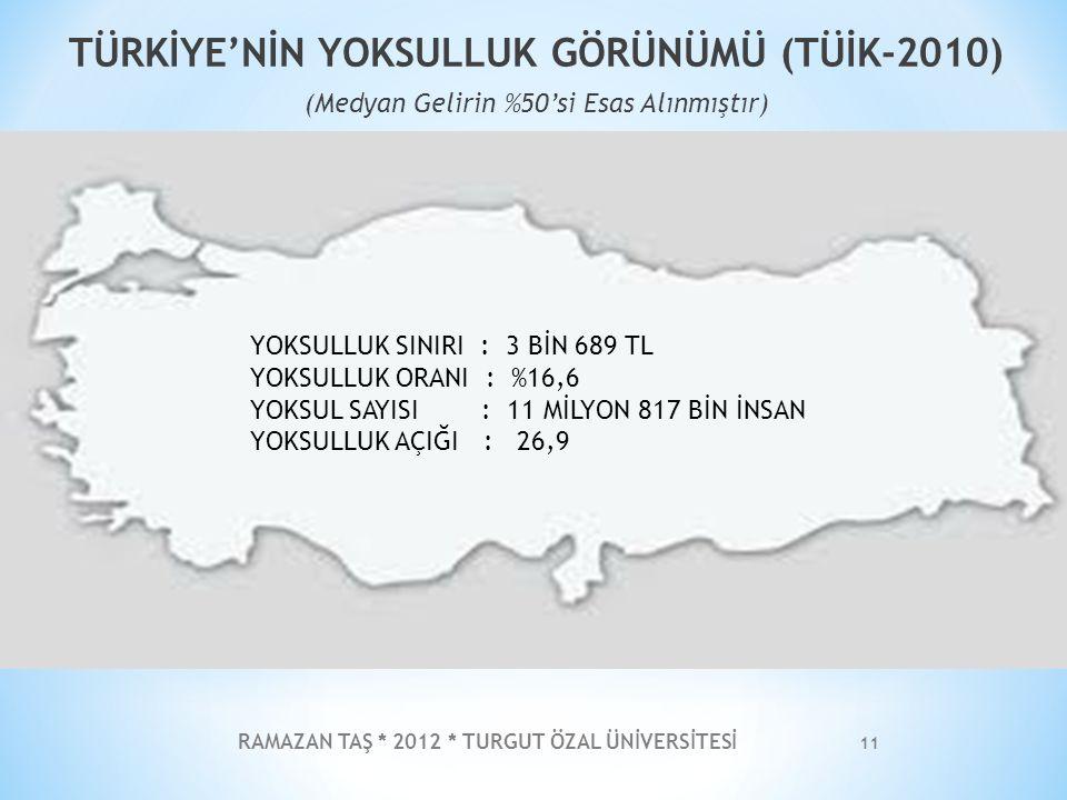 RAMAZAN TAŞ * 2012 * TURGUT ÖZAL ÜNİVERSİTESİ 11 TÜRKİYE'NİN YOKSULLUK GÖRÜNÜMÜ (TÜİK-2010) (Medyan Gelirin %50'si Esas Alınmıştır) YOKSULLUK SINIRI :
