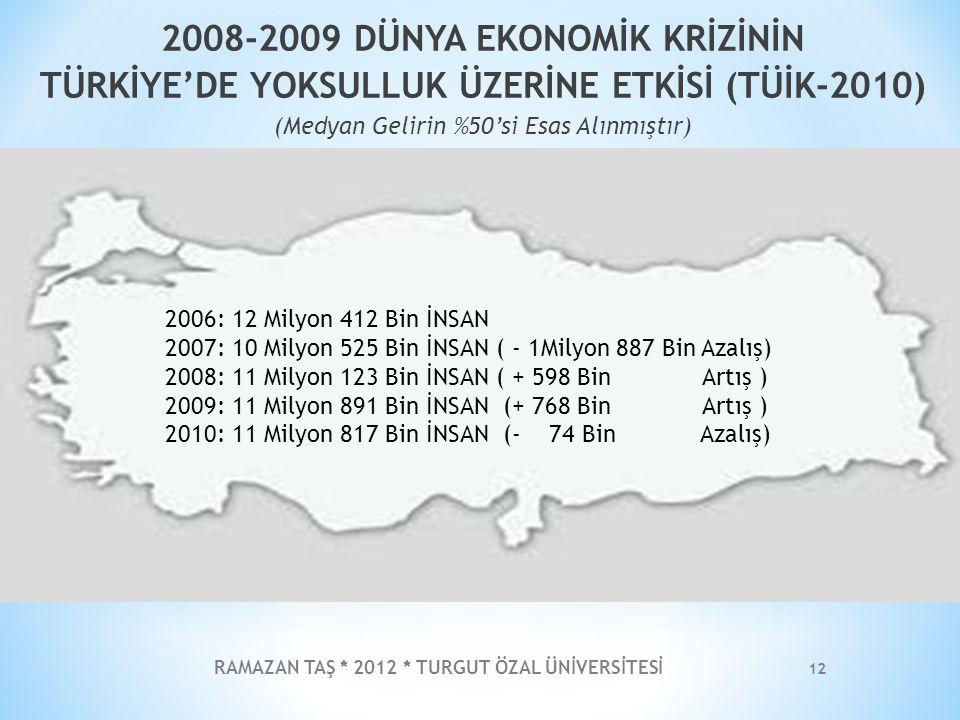 RAMAZAN TAŞ * 2012 * TURGUT ÖZAL ÜNİVERSİTESİ 12 2008-2009 DÜNYA EKONOMİK KRİZİNİN TÜRKİYE'DE YOKSULLUK ÜZERİNE ETKİSİ (TÜİK-2010) (Medyan Gelirin %50