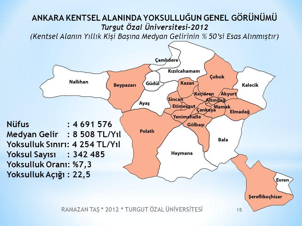 RAMAZAN TAŞ * 2012 * TURGUT ÖZAL ÜNİVERSİTESİ 15 Nüfus: 4 691 576 Medyan Gelir: 8 508 TL/Yıl Yoksulluk Sınırı: 4 254 TL/Yıl Yoksul Sayısı: 342 485 Yok