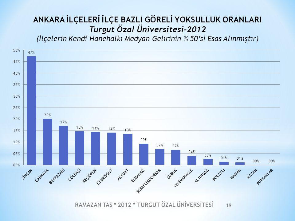 RAMAZAN TAŞ * 2012 * TURGUT ÖZAL ÜNİVERSİTESİ 20 ANKARA İLÇELERİ YOKSULLUK AÇIĞI HARİTASI Turgut Özal Üniversitesi-2012 (Kentsel Alanın Yıllık Kişi başına Medyan Gelirin %50'si Esas Alınmıştır)