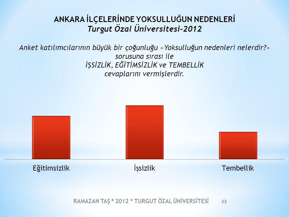 RAMAZAN TAŞ * 2012 * TURGUT ÖZAL ÜNİVERSİTESİ 34 ANKARA İLÇELERİNDE VARLIKLI OLMANIN NEDENLERİ Turgut Özal Üniversitesi-2012 Anket katılımcılarının büyük bir çoğunluğu «Varlıklı olmanın nedenleri nelerdir?» sorusuna sırası ile MİRAS ve AİLE, EĞİTİMLİ OLMAK ve ÇALIŞKANLIK cevaplarını vermişlerdir.