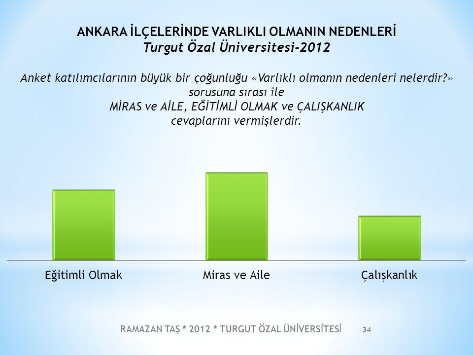 RAMAZAN TAŞ * 2012 * TURGUT ÖZAL ÜNİVERSİTESİ 34 ANKARA İLÇELERİNDE VARLIKLI OLMANIN NEDENLERİ Turgut Özal Üniversitesi-2012 Anket katılımcılarının bü