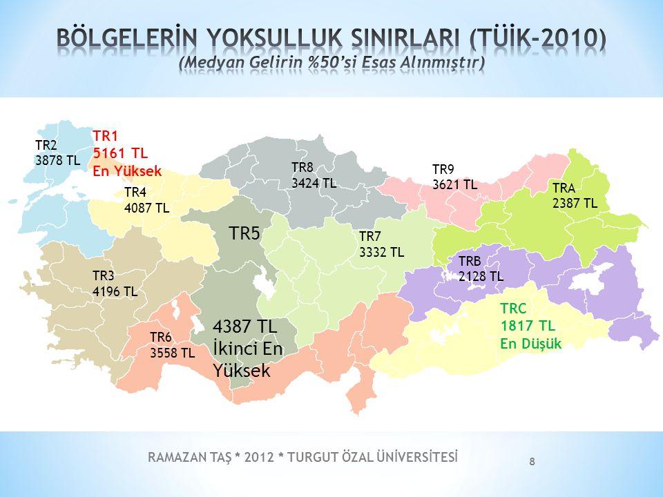RAMAZAN TAŞ * 2012 * TURGUT ÖZAL ÜNİVERSİTESİ 9 TR5 %14,5 Üçüncü En Yüksek TR1 %11,5 TR2 %14,6 TR3 %12,1 TR4 %9,9 En Düşük TR6 %12,6 TR7 %12,2 TR8 %14,4 TR9 %13,4 TRA %15,3 En Yüksek TRB %11,5 TRC %11,5