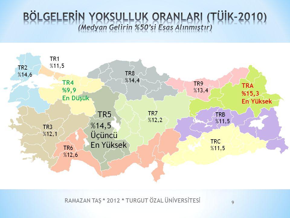 RAMAZAN TAŞ * 2012 * TURGUT ÖZAL ÜNİVERSİTESİ 9 TR5 %14,5 Üçüncü En Yüksek TR1 %11,5 TR2 %14,6 TR3 %12,1 TR4 %9,9 En Düşük TR6 %12,6 TR7 %12,2 TR8 %14