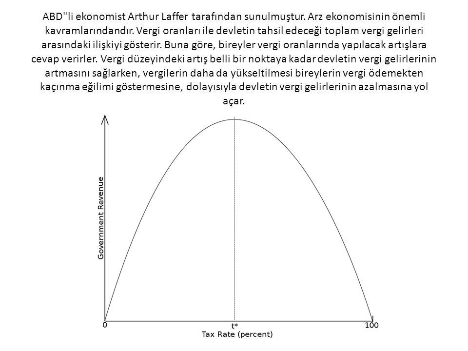 ABD li ekonomist Arthur Laffer tarafından sunulmuştur.