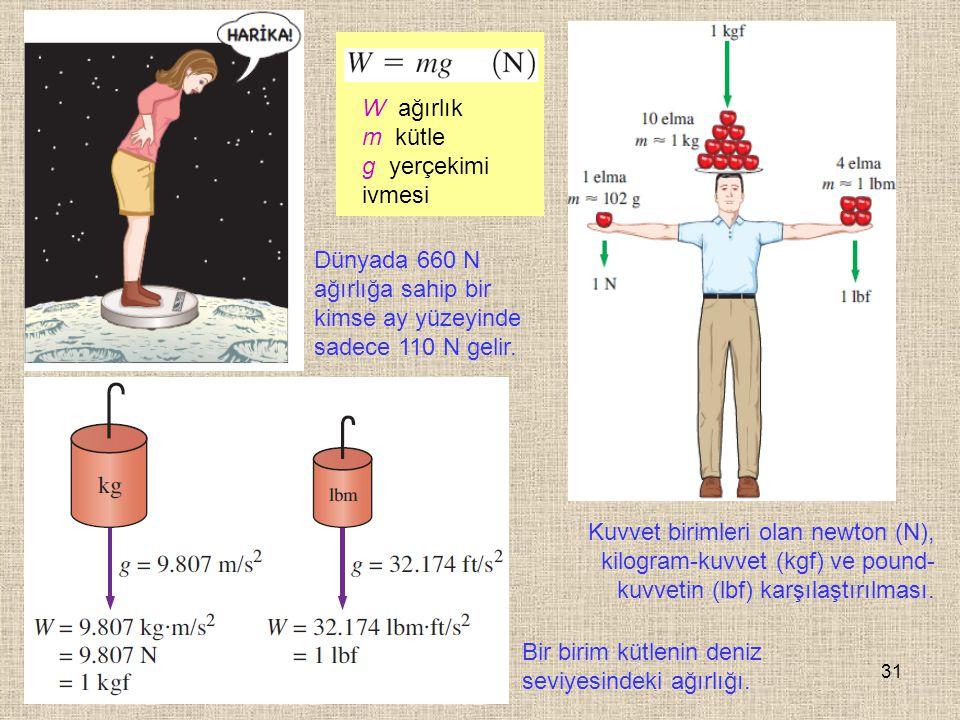 31 Kuvvet birimleri olan newton (N), kilogram-kuvvet (kgf) ve pound- kuvvetin (lbf) karşılaştırılması. Bir birim kütlenin deniz seviyesindeki ağırlığı