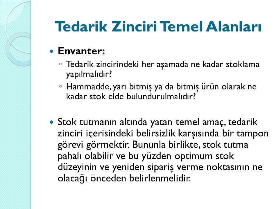 Envanter: ◦ Tedarik zincirindeki her aşamada ne kadar stoklama yapılmalıdır.