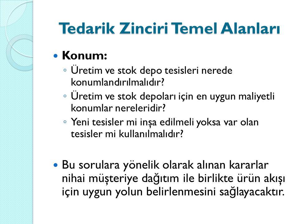 Konum: ◦ Üretim ve stok depo tesisleri nerede konumlandırılmalıdır? ◦ Üretim ve stok depoları için en uygun maliyetli konumlar nereleridir? ◦ Yeni tes