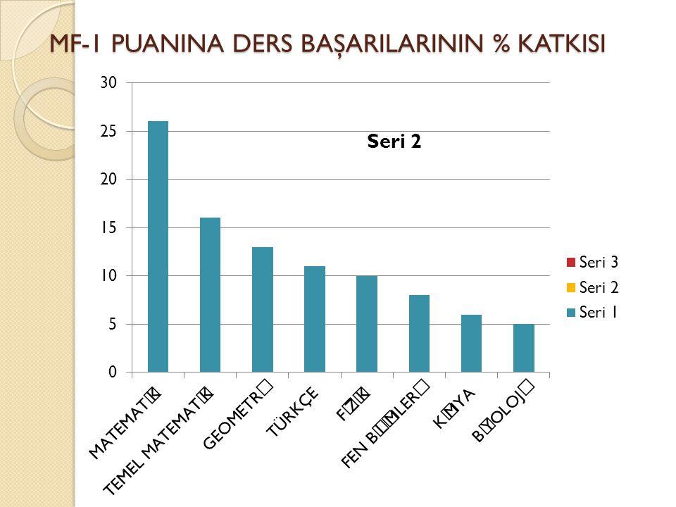 MF-1 PUANINA DERS BAŞARILARININ % KATKISI