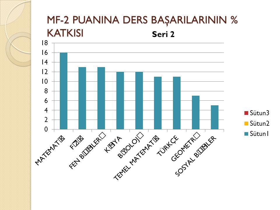 MF-2 PUANINA DERS BAŞARILARININ % KATKISI