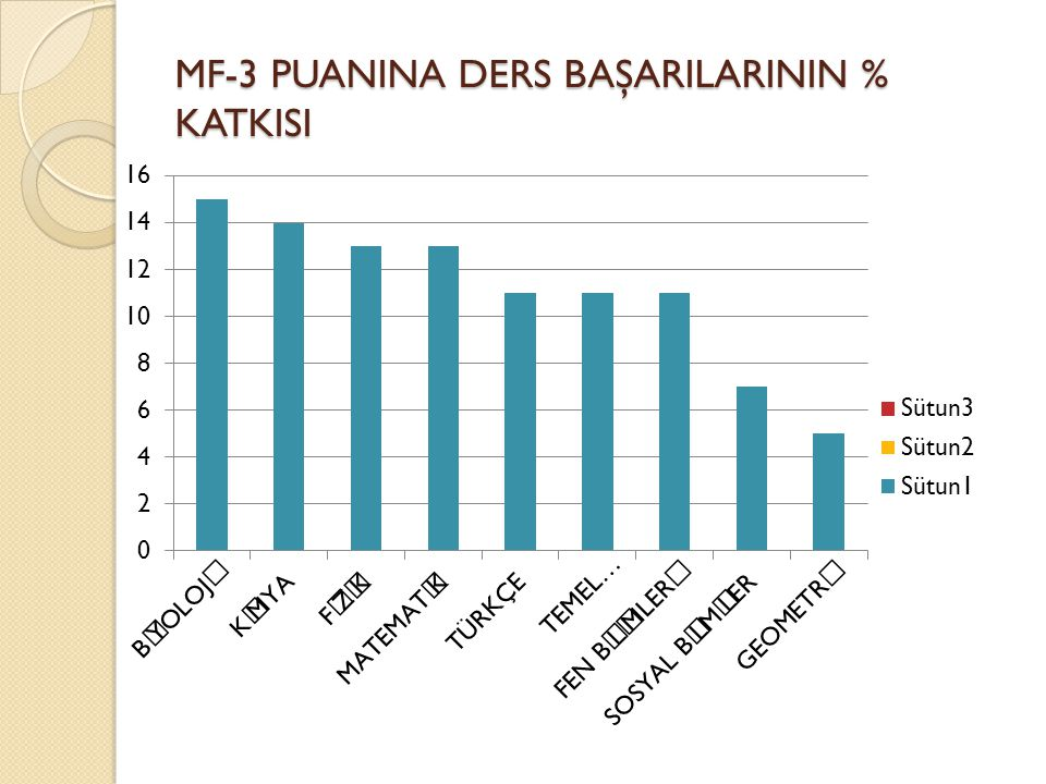 MF-3 PUANINA DERS BAŞARILARININ % KATKISI
