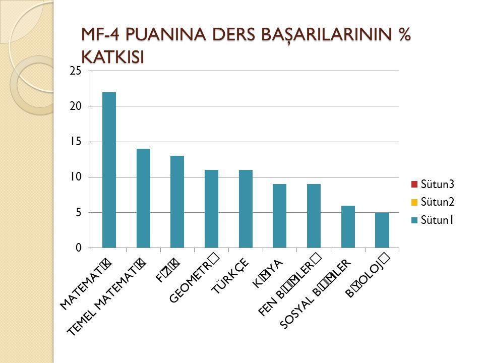 MF-4 PUANINA DERS BAŞARILARININ % KATKISI
