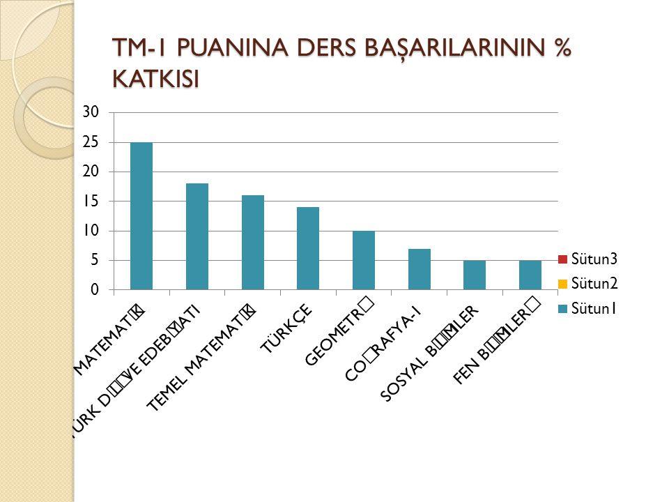 TM-1 PUANINA DERS BAŞARILARININ % KATKISI