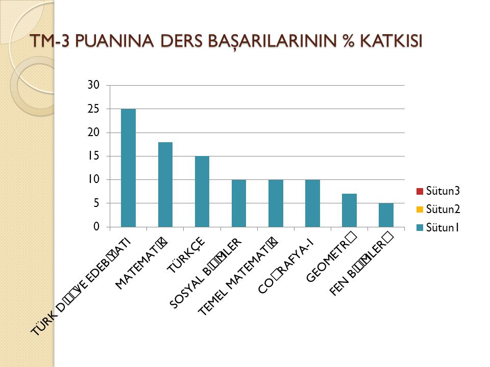 TM-3 PUANINA DERS BAŞARILARININ % KATKISI